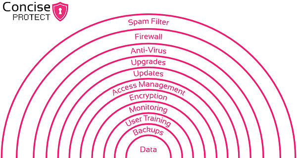cyber-security-protection-layers